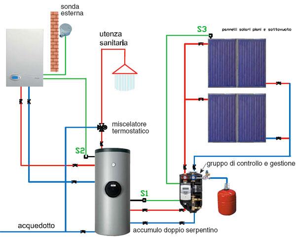 Idraulico capodiferro milano impianti di condizionamento for Connessioni idrauliche di acqua calda sanitaria